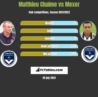Matthieu Chalme vs Mexer h2h player stats