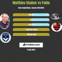 Matthieu Chalme vs Pablo h2h player stats