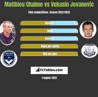 Matthieu Chalme vs Vukasin Jovanovic h2h player stats