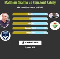 Matthieu Chalme vs Youssouf Sabaly h2h player stats