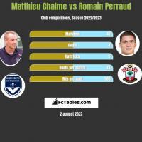Matthieu Chalme vs Romain Perraud h2h player stats