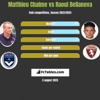 Matthieu Chalme vs Raoul Bellanova h2h player stats