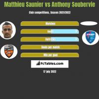 Matthieu Saunier vs Anthony Soubervie h2h player stats