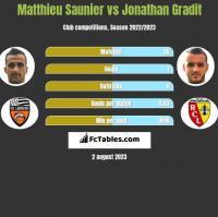 Matthieu Saunier vs Jonathan Gradit h2h player stats