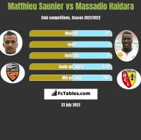 Matthieu Saunier vs Massadio Haidara h2h player stats