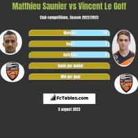 Matthieu Saunier vs Vincent Le Goff h2h player stats