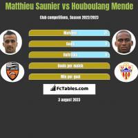 Matthieu Saunier vs Houboulang Mende h2h player stats