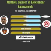 Matthieu Saunier vs Aleksandar Radovanovic h2h player stats