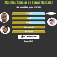 Matthieu Saunier vs Oumar Gonzalez h2h player stats