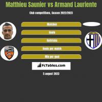Matthieu Saunier vs Armand Lauriente h2h player stats