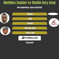 Matthieu Saunier vs Cheikh Cory Sene h2h player stats