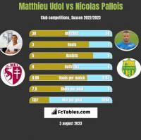 Matthieu Udol vs Nicolas Pallois h2h player stats