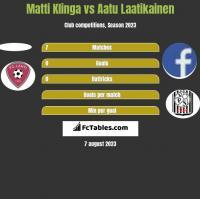 Matti Klinga vs Aatu Laatikainen h2h player stats