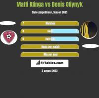 Matti Klinga vs Denis Oliynyk h2h player stats