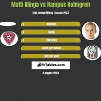Matti Klinga vs Hampus Holmgren h2h player stats