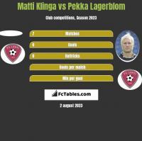 Matti Klinga vs Pekka Lagerblom h2h player stats