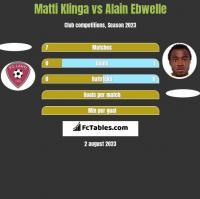 Matti Klinga vs Alain Ebwelle h2h player stats