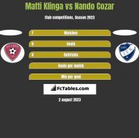 Matti Klinga vs Nando Cozar h2h player stats