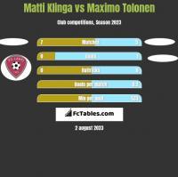 Matti Klinga vs Maximo Tolonen h2h player stats