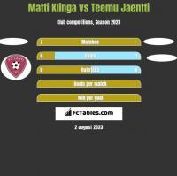 Matti Klinga vs Teemu Jaentti h2h player stats