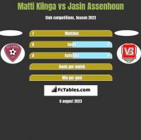 Matti Klinga vs Jasin Assenhoun h2h player stats