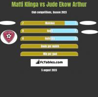 Matti Klinga vs Jude Ekow Arthur h2h player stats