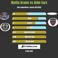 Mattia Aramu vs Alain Sars h2h player stats