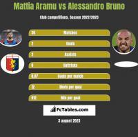 Mattia Aramu vs Alessandro Bruno h2h player stats