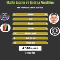 Mattia Aramu vs Andrea Fiordilino h2h player stats