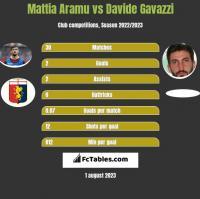 Mattia Aramu vs Davide Gavazzi h2h player stats