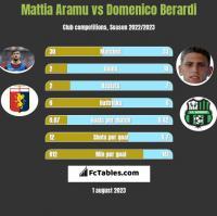 Mattia Aramu vs Domenico Berardi h2h player stats