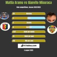 Mattia Aramu vs Gianvito Misuraca h2h player stats