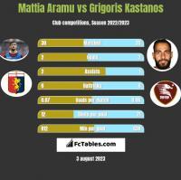 Mattia Aramu vs Grigoris Kastanos h2h player stats