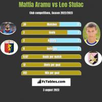 Mattia Aramu vs Leo Stulac h2h player stats