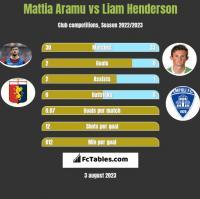 Mattia Aramu vs Liam Henderson h2h player stats