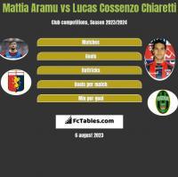 Mattia Aramu vs Lucas Cossenzo Chiaretti h2h player stats