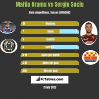 Mattia Aramu vs Sergiu Suciu h2h player stats