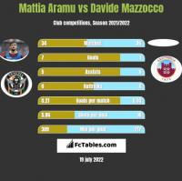 Mattia Aramu vs Davide Mazzocco h2h player stats