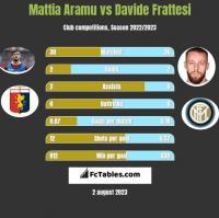 Mattia Aramu vs Davide Frattesi h2h player stats