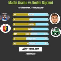 Mattia Aramu vs Nedim Bajrami h2h player stats