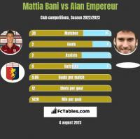 Mattia Bani vs Alan Empereur h2h player stats