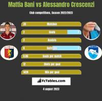 Mattia Bani vs Alessandro Crescenzi h2h player stats