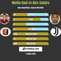 Mattia Bani vs Alex Sandro h2h player stats