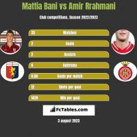 Mattia Bani vs Amir Rrahmani h2h player stats
