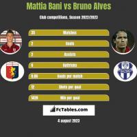 Mattia Bani vs Bruno Alves h2h player stats