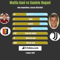 Mattia Bani vs Daniele Rugani h2h player stats