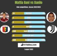 Mattia Bani vs Danilo h2h player stats