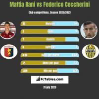 Mattia Bani vs Federico Ceccherini h2h player stats