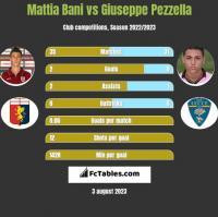 Mattia Bani vs Giuseppe Pezzella h2h player stats