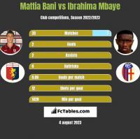 Mattia Bani vs Ibrahima Mbaye h2h player stats